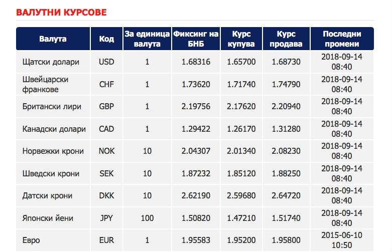 Valores de divisas en banco de Bulgaria